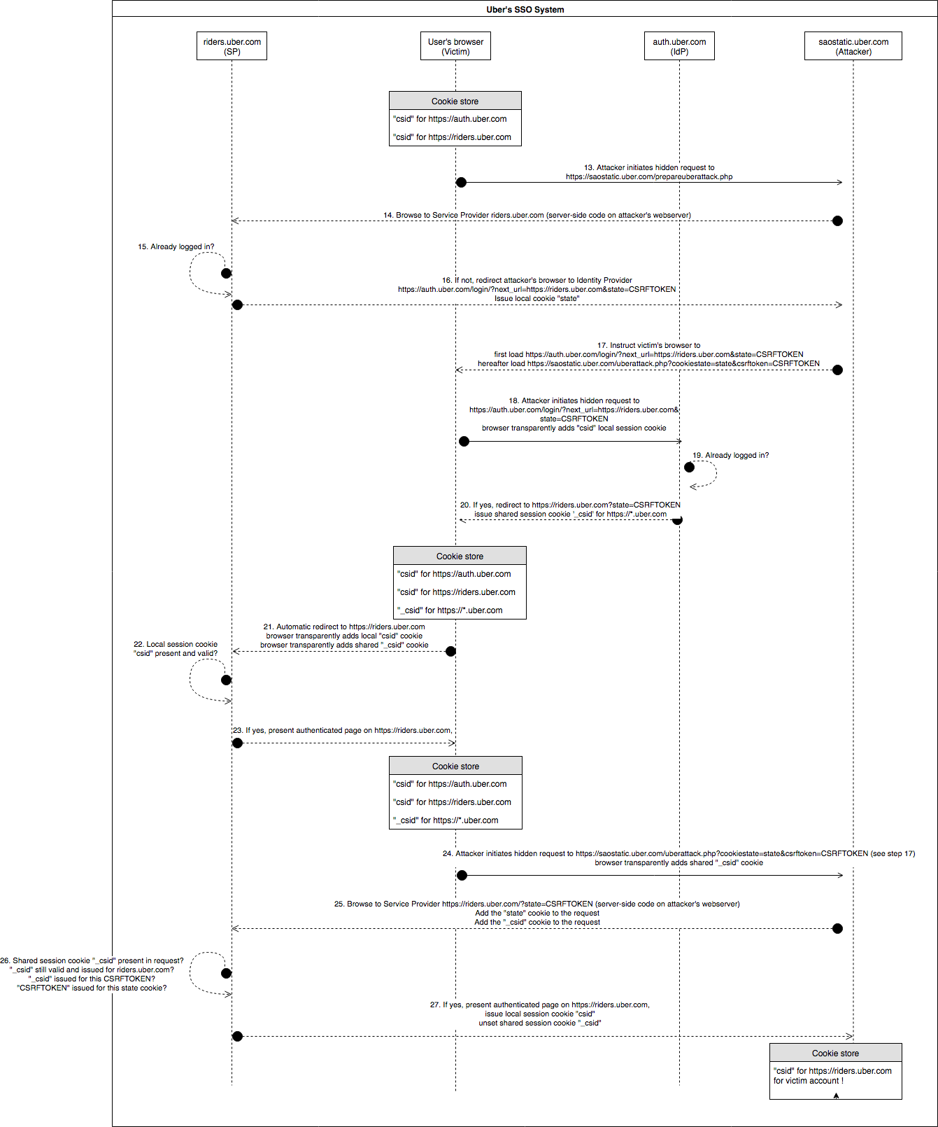 Authentication bypass on ubers single sign on via subdomain is already logged in to authuber and visits a webpage under control by the attacker so we basically continue the flow from the above diagram pooptronica